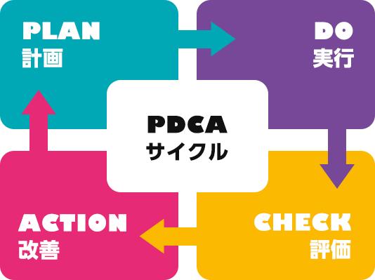 PDCAサイクルy